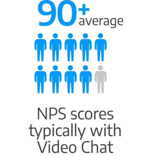 90+ average NPS scores typically with video chat
