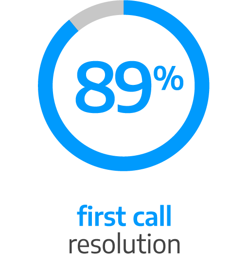 89% first call resolution