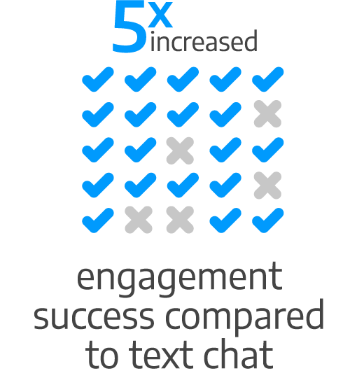 5x increased engagement success compared to text chat