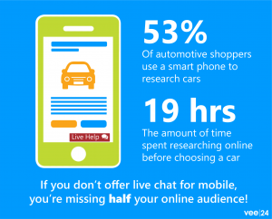 53% of automotive shoppers use a smart phone to research cars. People spend 19 hours researching cars online.