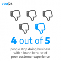 4 out of 5 stop doing business with a brand due to poor customer experience.