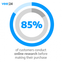 85 percent of customers do online research before making a purchase.