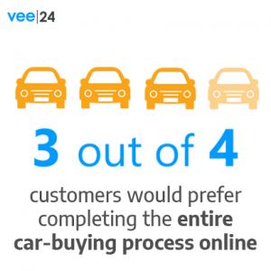 3 out of 4 customers would prefer completing the entire car-buying process online