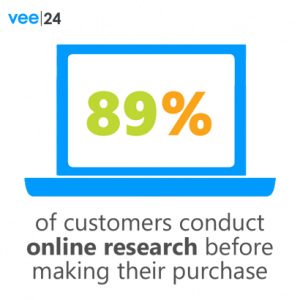 89% of customers conduct online research before making their purchase