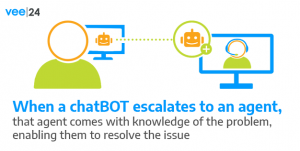 ChatBOT Escalates to Banking Agent