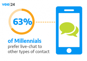 63% of Millennials prefer live-chat