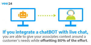 a graphic showing how chatbots transition to livechat